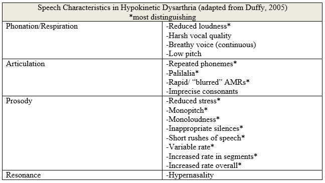 dysarthria in parkinsons disease